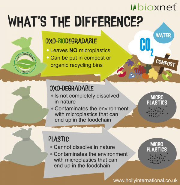 Oxo-Biodegradable Plastic Whats the difference?